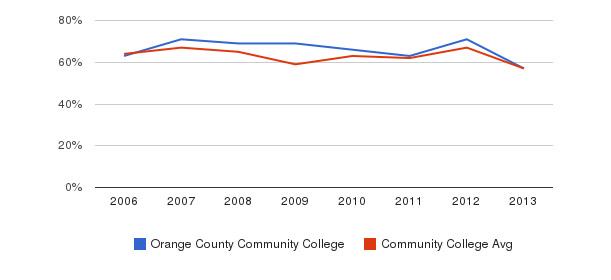 Orange County Community College White&nbsp(2006-2013)
