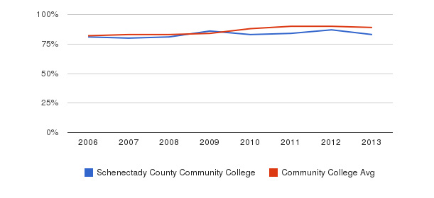 Schenectady County Community College % Students Receiving Some Financial Aid&nbsp(2006-2013)