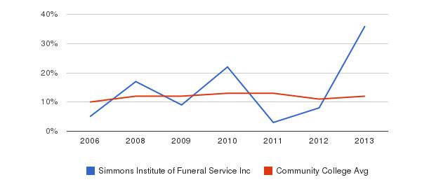 Simmons Institute of Funeral Service Inc Black&nbsp(2006-2013)