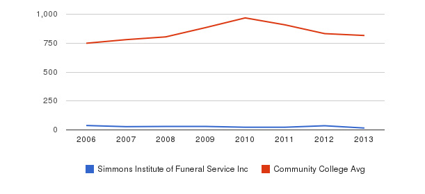 Simmons Institute of Funeral Service Inc Full-Time Students&nbsp(2006-2013)