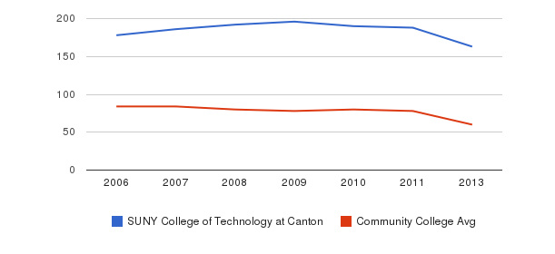 SUNY College of Technology at Canton Total Faculty&nbsp(2006-2013)