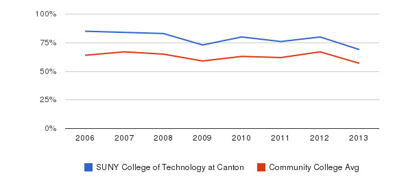 SUNY College of Technology at Canton White&nbsp(2006-2013)