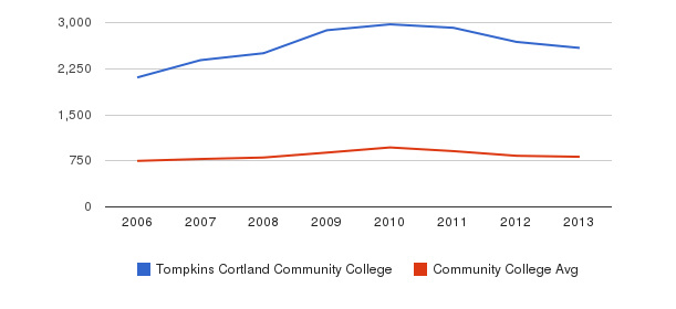 Tompkins Cortland Community College Full-Time Students&nbsp(2006-2013)