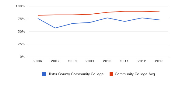 Ulster County Community College % Students Receiving Some Financial Aid&nbsp(2006-2013)