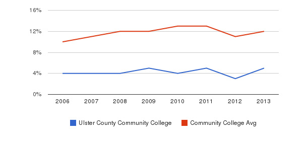 Ulster County Community College Black&nbsp(2006-2013)
