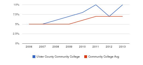 Ulster County Community College Hispanic&nbsp(2006-2013)