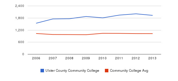 Ulster County Community College Part-Time Students&nbsp(2006-2013)