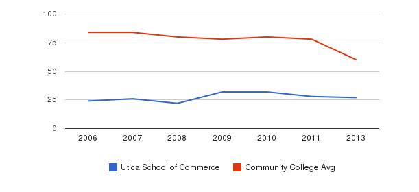 Utica School of Commerce Total Faculty&nbsp(2006-2013)