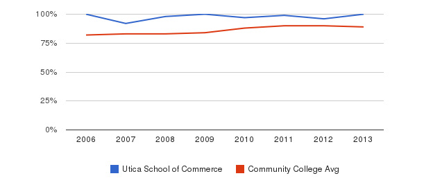 Utica School of Commerce % Students Receiving Some Financial Aid&nbsp(2006-2013)
