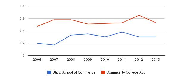 Utica School of Commerce Diversity Score&nbsp(2006-2013)