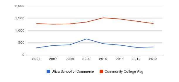 Utica School of Commerce Total Enrollment&nbsp(2006-2013)
