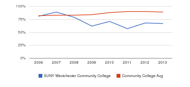 SUNY Westchester Community College % Students Receiving Some Financial Aid&nbsp(2006-2013)