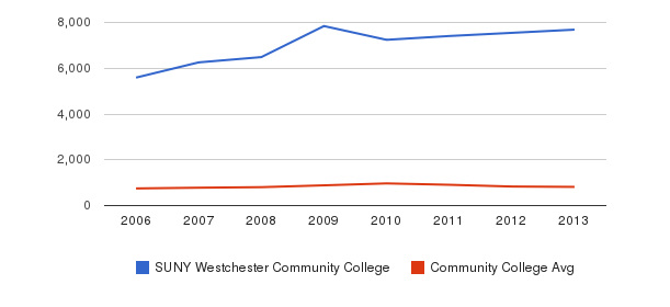 SUNY Westchester Community College Full-Time Students&nbsp(2006-2013)