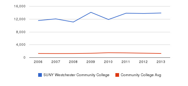 SUNY Westchester Community College Total Enrollment&nbsp(2006-2013)