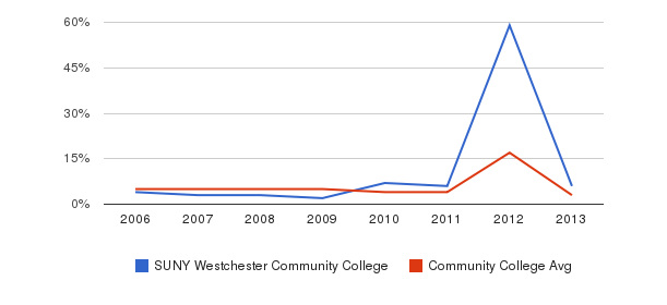 SUNY Westchester Community College Unknown&nbsp(2006-2013)