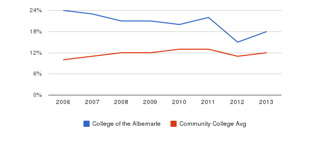 College of the Albemarle Black&nbsp(2006-2013)