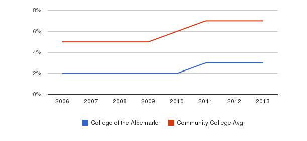 College of the Albemarle Hispanic&nbsp(2006-2013)