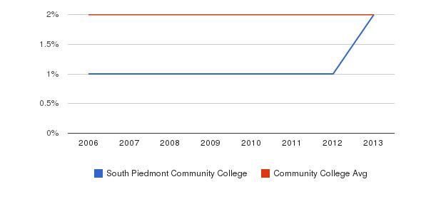 South Piedmont Community College Asian&nbsp(2006-2013)