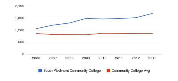 South Piedmont Community College Part-Time Students&nbsp(2006-2013)