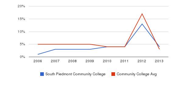 South Piedmont Community College Unknown&nbsp(2006-2013)