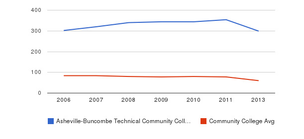 Asheville-Buncombe Technical Community College Total Faculty&nbsp(2006-2013)