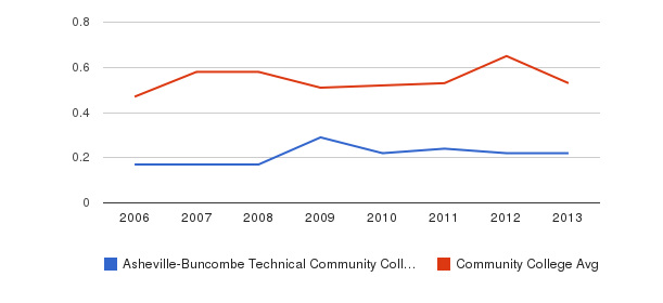 Asheville-Buncombe Technical Community College Diversity Score&nbsp(2006-2013)