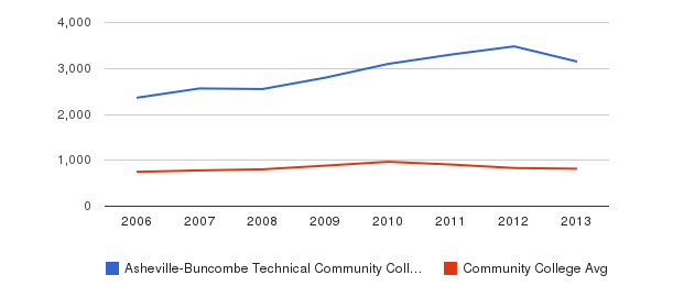 Asheville-Buncombe Technical Community College Full-Time Students&nbsp(2006-2013)