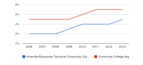 Asheville-Buncombe Technical Community College Hispanic&nbsp(2006-2013)