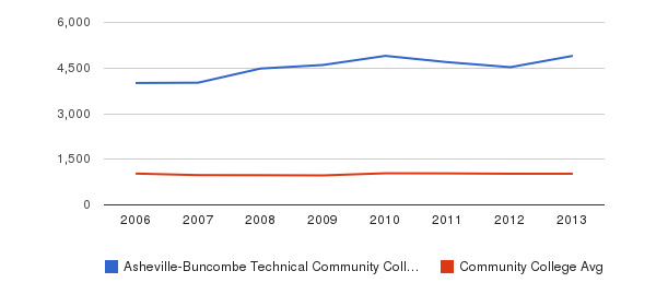 Asheville-Buncombe Technical Community College Part-Time Students&nbsp(2006-2013)
