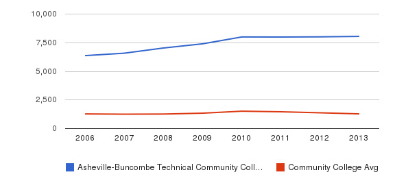 Asheville-Buncombe Technical Community College Total Enrollment&nbsp(2006-2013)