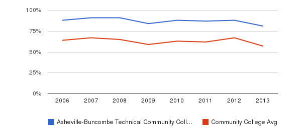 Asheville-Buncombe Technical Community College White&nbsp(2006-2013)