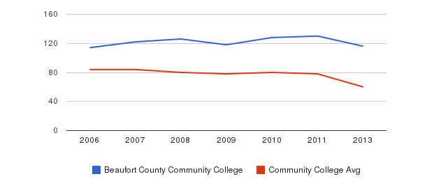 Beaufort County Community College Total Faculty&nbsp(2006-2013)