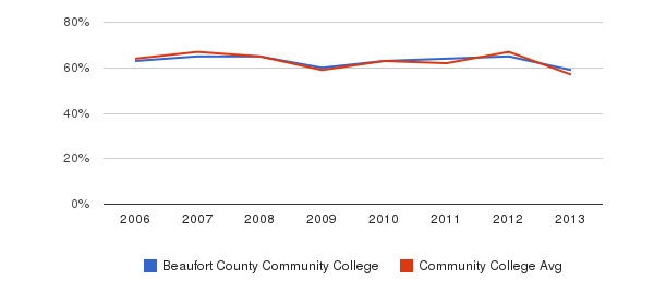 Beaufort County Community College White&nbsp(2006-2013)