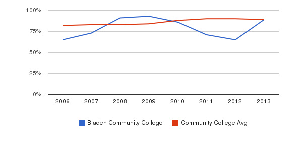 Bladen Community College % Students Receiving Some Financial Aid&nbsp(2006-2013)