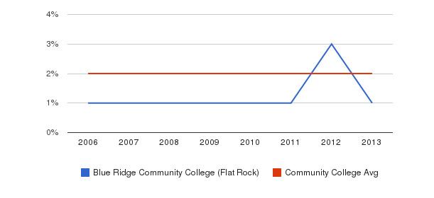 Blue Ridge Community College (Flat Rock) Asian&nbsp(2006-2013)