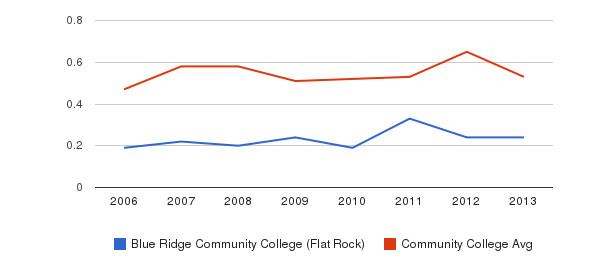 Blue Ridge Community College (Flat Rock) Diversity Score&nbsp(2006-2013)