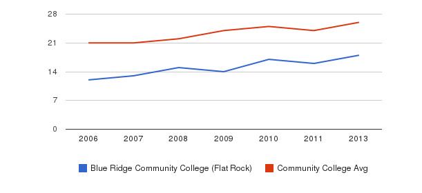 Blue Ridge Community College (Flat Rock) student staff&nbsp(2006-2013)