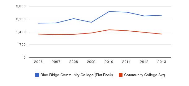 Blue Ridge Community College (Flat Rock) Total Enrollment&nbsp(2006-2013)