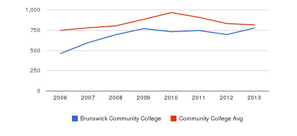 Brunswick Community College Full-Time Students&nbsp(2006-2013)
