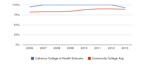 Cabarrus College of Health Sciences % Students Receiving Some Financial Aid&nbsp(2006-2013)