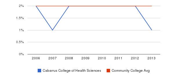 Cabarrus College of Health Sciences Asian&nbsp(2006-2013)