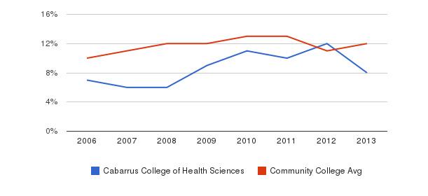 Cabarrus College of Health Sciences Black&nbsp(2006-2013)