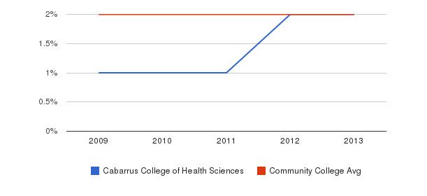 Cabarrus College of Health Sciences More&nbsp(2009-2013)