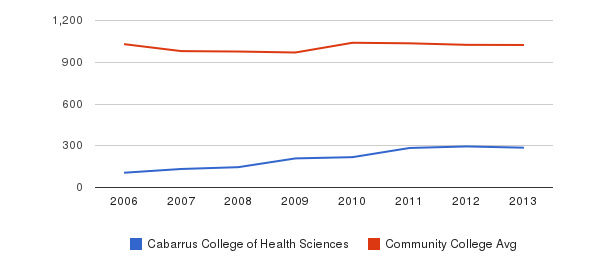 Cabarrus College of Health Sciences Part-Time Students&nbsp(2006-2013)