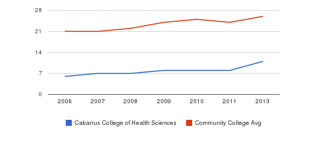 Cabarrus College of Health Sciences student staff&nbsp(2006-2013)