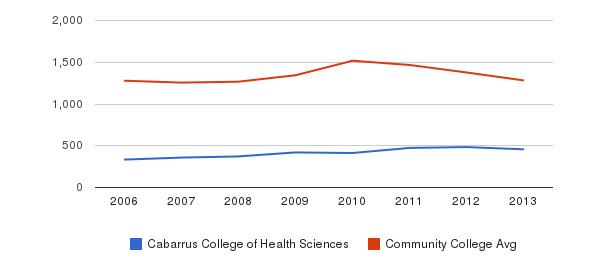 Cabarrus College of Health Sciences Total Enrollment&nbsp(2006-2013)