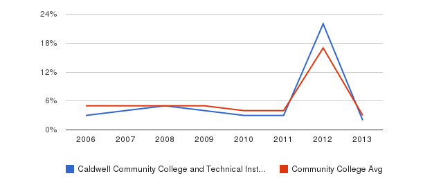Caldwell Community College and Technical Institute Unknown&nbsp(2006-2013)