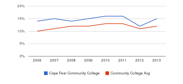 Cape Fear Community College Black&nbsp(2006-2013)
