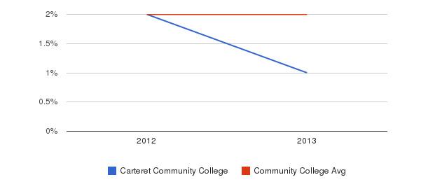 Carteret Community College More&nbsp(2012-2013)
