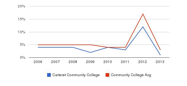 Carteret Community College Unknown&nbsp(2006-2013)